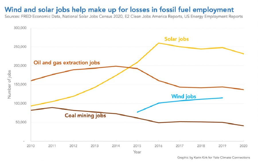 clean energy jobs, fossil fuel, chart