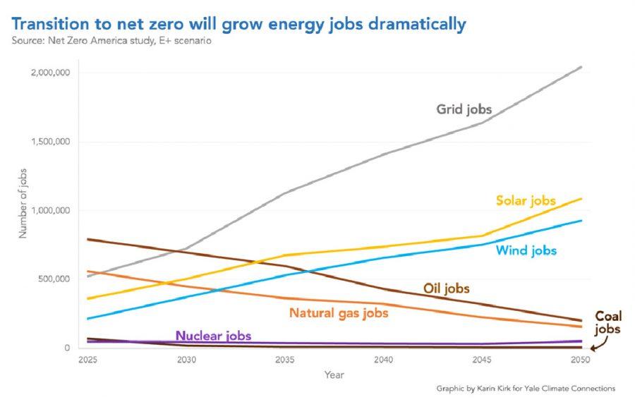 net zero, energy jobs, chart
