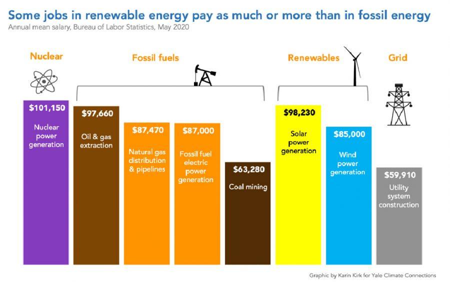 renewable energy jobs, chart