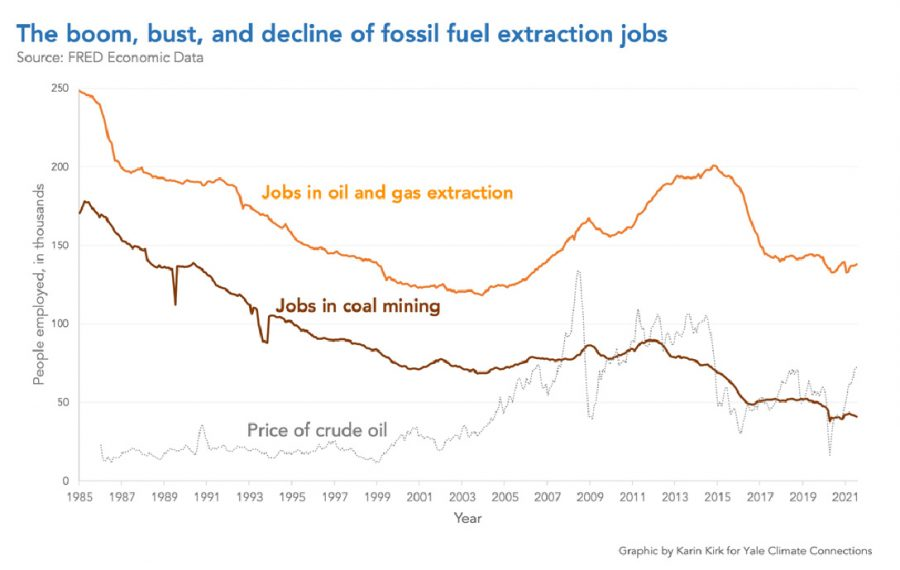 decline, fossil fuel, extraction, chart