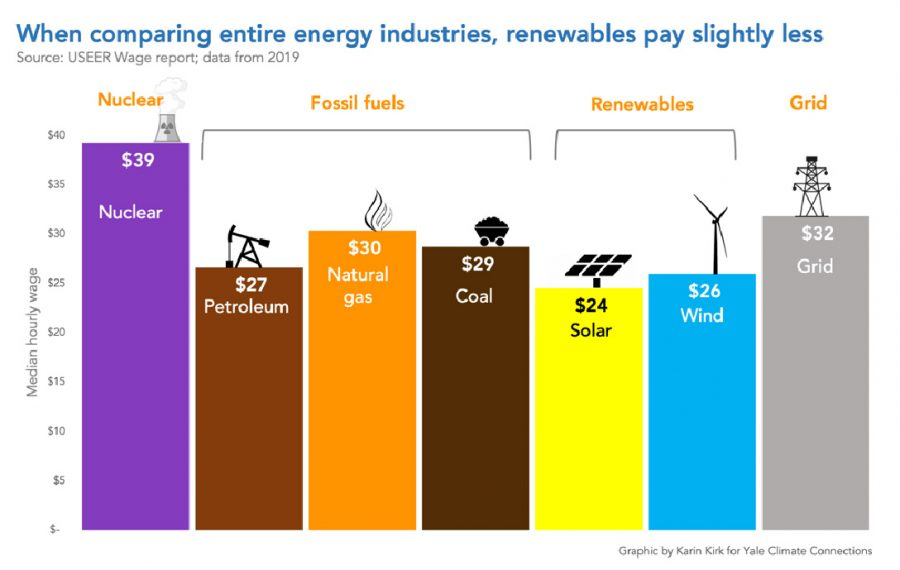 comparing energy industries, chart