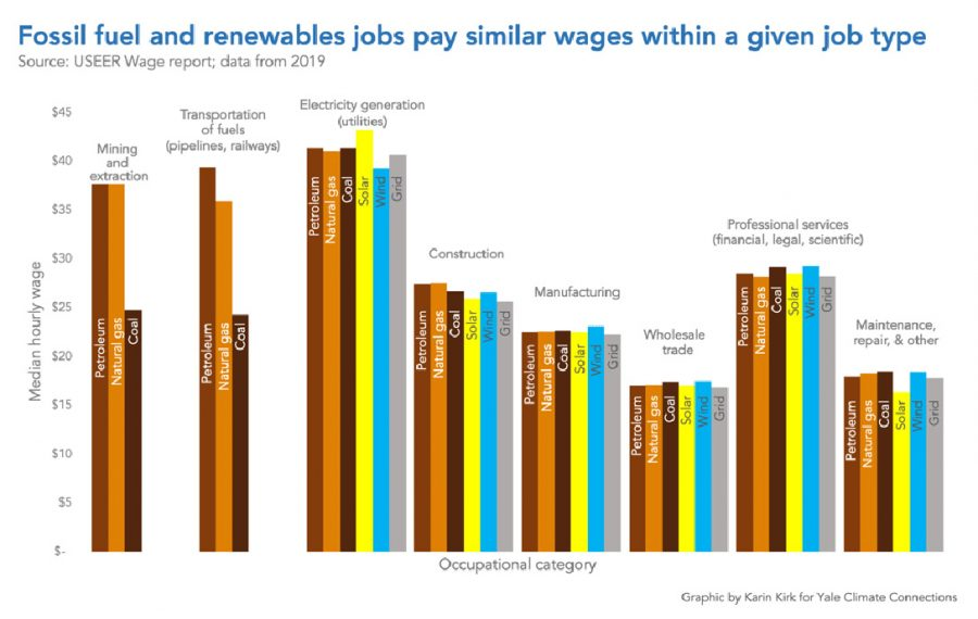Fossil fuel, renewables, wages, chart