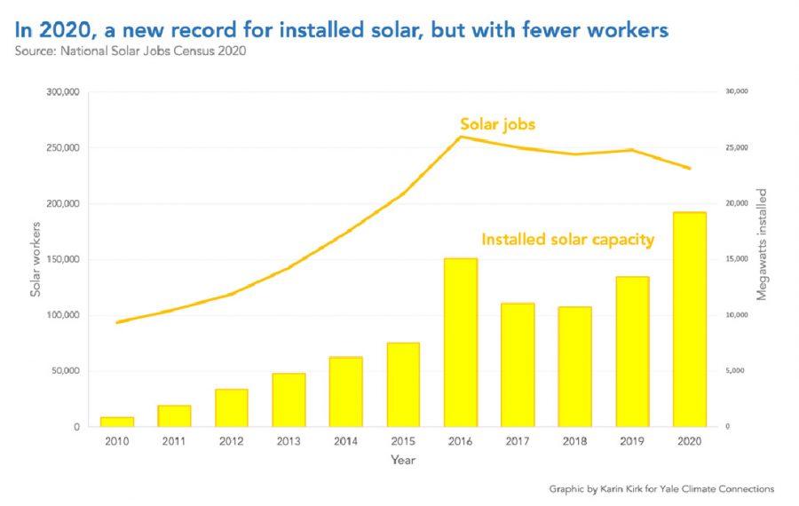 solar, energy, installation, chart