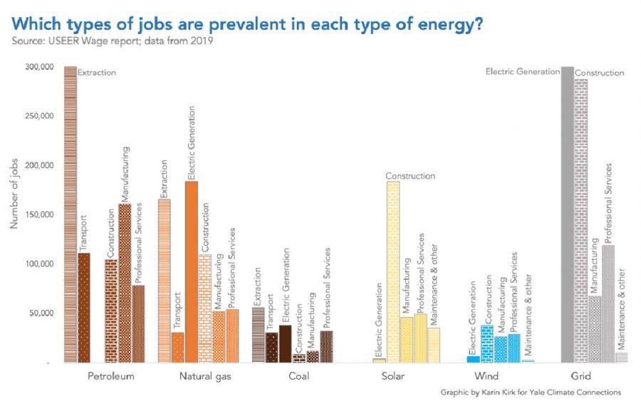 types of energy jobs, chart